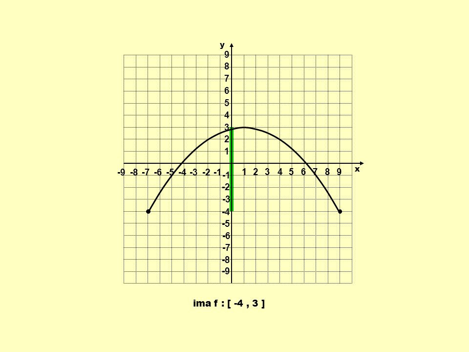1 2 3 4 5 6 7 8 9 -9 -8 -7 -6 -5 -4 -3 -2 -1 y x ima f : [ -4 , 3 ]